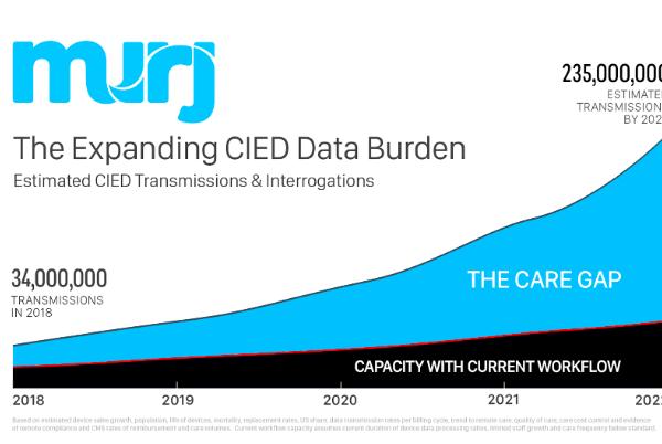 CIED Data Growth